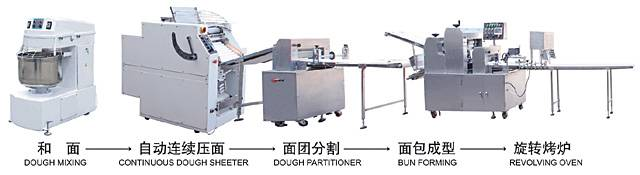 Bun Production Line