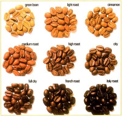 Arabic coffee bean , Black coffee bean ,Whitecoffee bean ,Browncoffee bean ,Green coffee bean