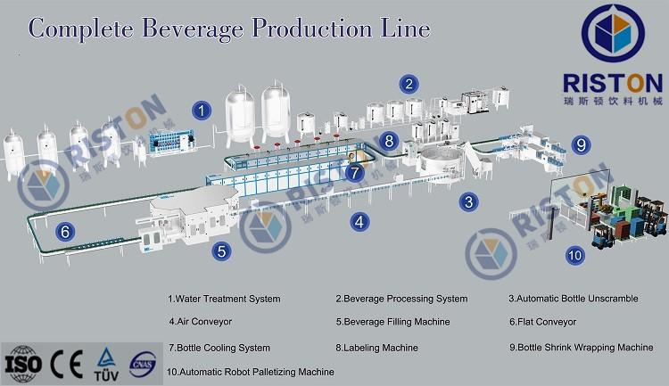 Cola/Gas beverage/Carbonated soft drink filling machine
