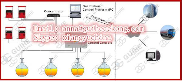 High Accuracy Digital Tank Calibration, Fuel Tank Calibration System