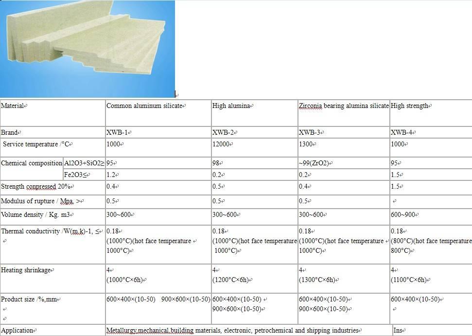 Refractory Fiber Board For Furnace