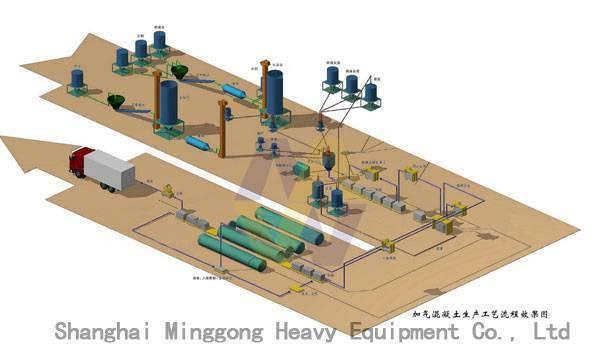 Autoclave Aerated Concrete Blocks Production Line/Aerated Concrete Equipment/Autoclave Aerated Concr