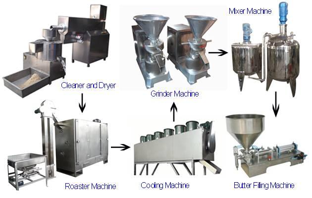 1000kg/h Sesame Tahini Production Line
