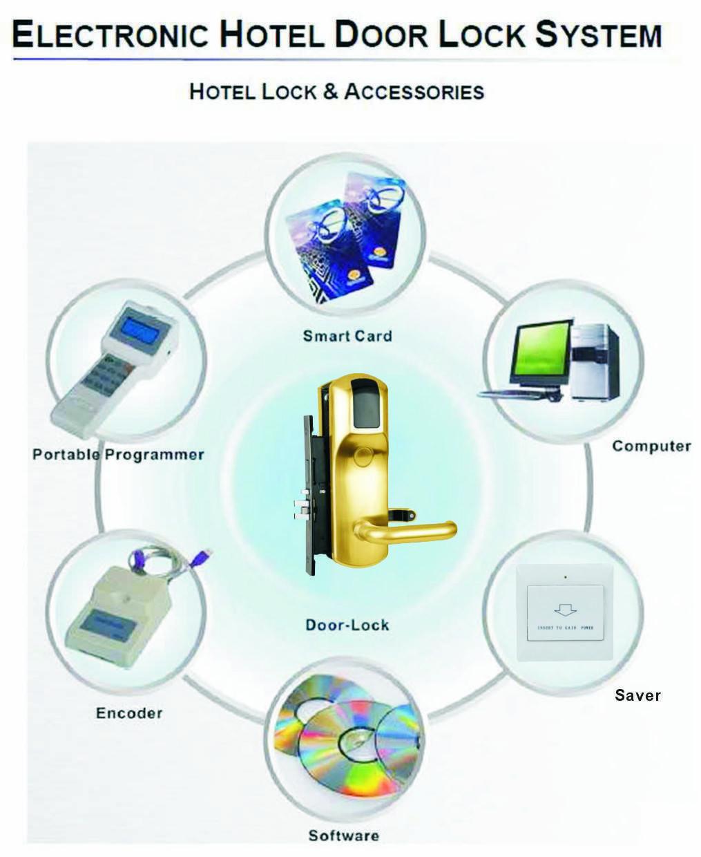 Hotel Mifare Card Door Lock System, Www douwinlock com