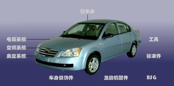 auto parts for chery A5 car parts chinese vehicles