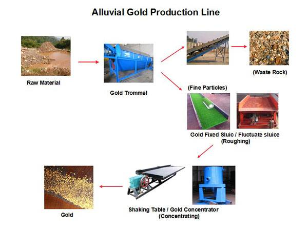 High-efficient and Energy-saving Gold Processing Equipment