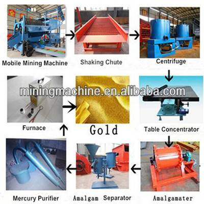 Gold Ore Trommel Screen Device