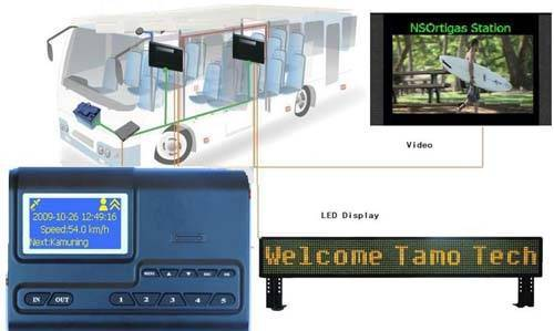 GPS bus station audio video auto announcer