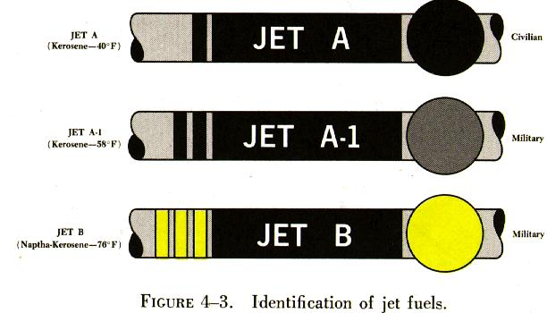 Jet Fuel Jet A1