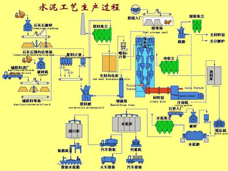 Cement Plant Equipment for Sale
