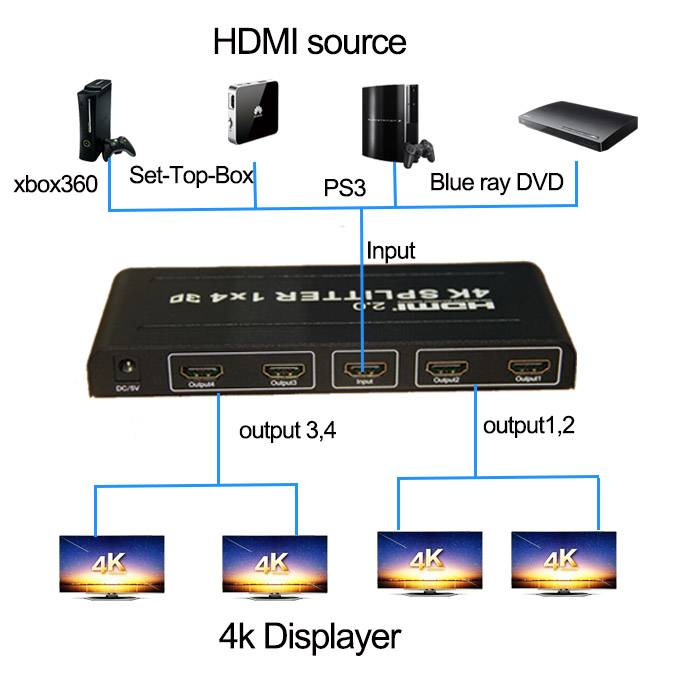 HDMI splitter 1x4 support 4kx2k@60Hz splitter hdmi 2.0