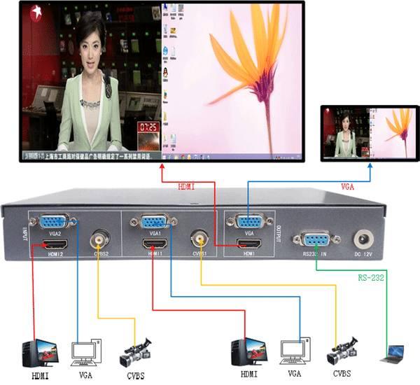 TK-FH21 HD Multi-viewer