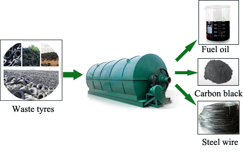 Waste tire pyrolysis plant offers