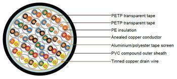 BS 5308 Cable Part 1 Type1 PE-OS-PVC