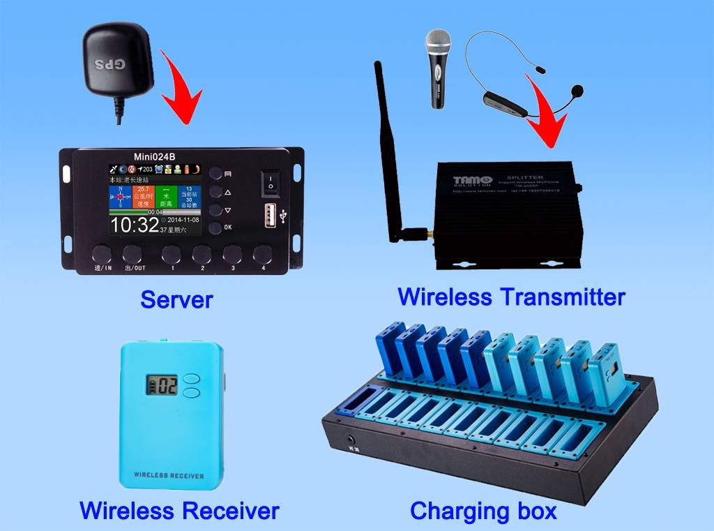2.4G Wireless GPS Multilingual tour commentary system