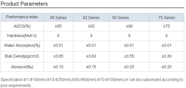 High Density 99.9% Aluminum Oxide Ceramic Ball/High-Purity Alumina Ball
