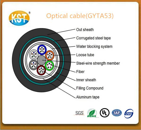Optical cable/24-144 cores  Armored and Double Sheathed Outdoor Cable(GYTA53)