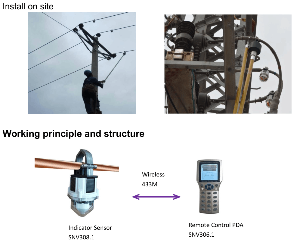 Electric Power Overhead Line Current Fault Indicator