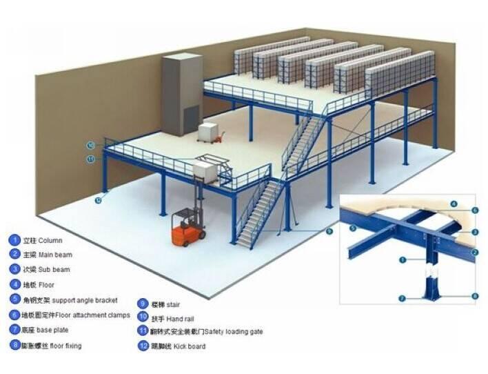 Muti-level mezzanine floor