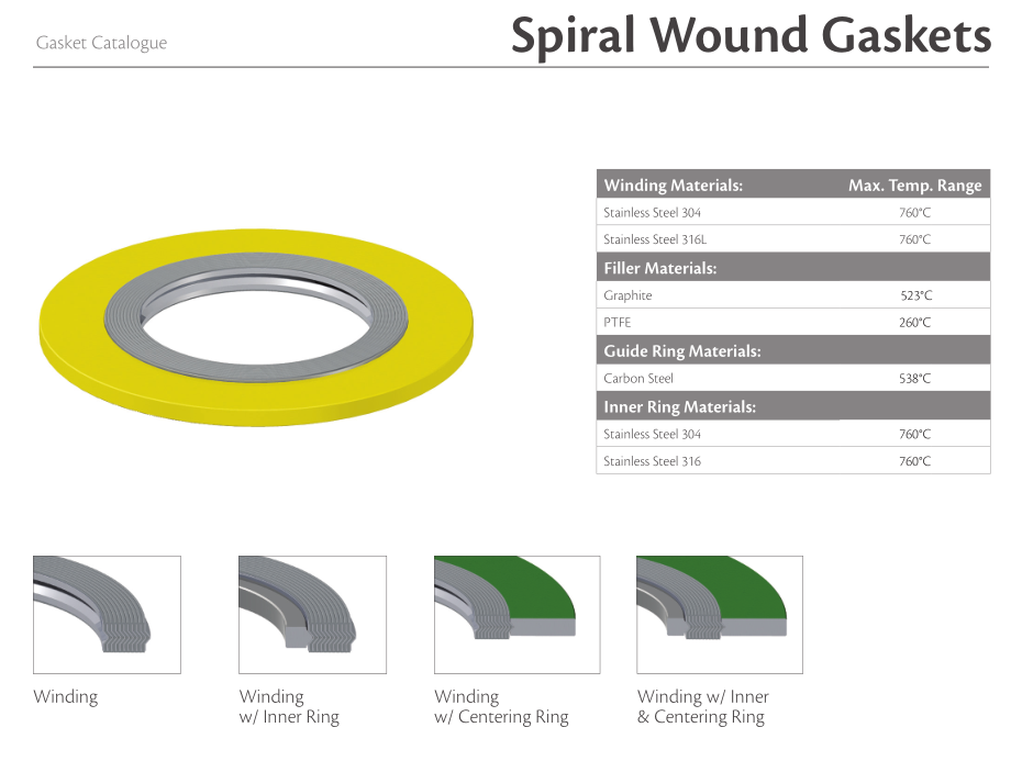 Spiral Wound Gasket - Semi Metallic - CIXI HIGH NEW(GAOXIN
