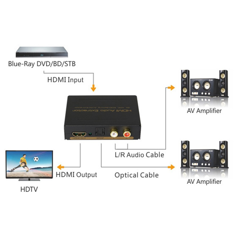 Home use ARC 4K HDMI Audio SPDIF R/L Extractor 5.1 audio decoder