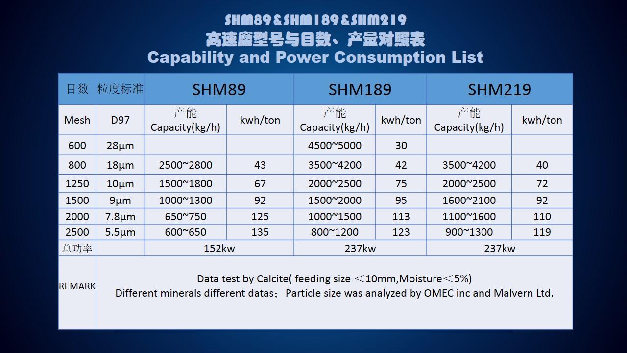 Superfine pulverizer for CaCo3