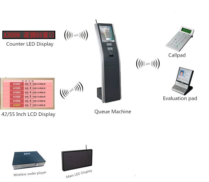 Queue Management System Kiosk, Wireless Queue, Queue Machine, Queueing System, Ticket Dispenser,