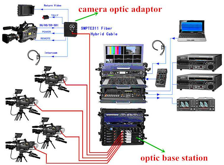 EFP camera fiber optic connection system extend remote controlling,tally,intercom(party-line),ethern
