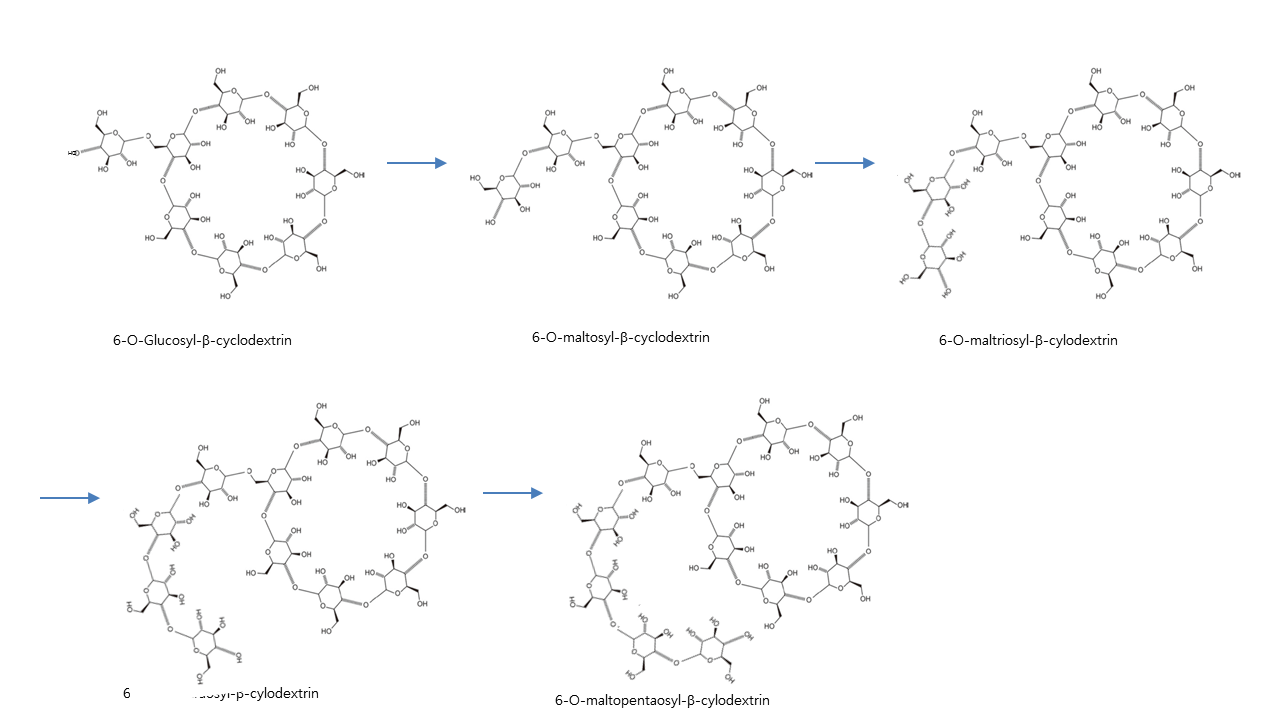 Branched cyclodextrin