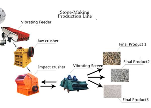 30-50T/H Stone Production Line