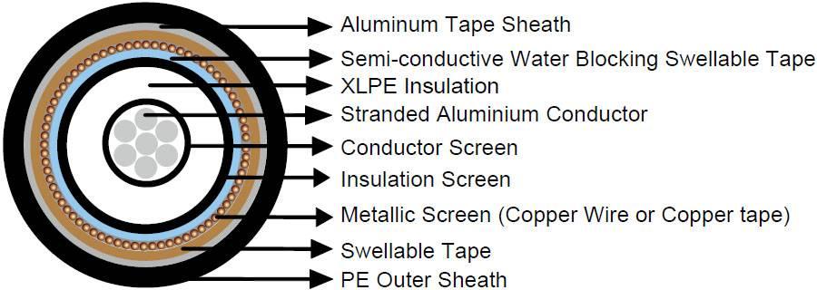Shield Pairs SWB LSZH Sheathed composite cables