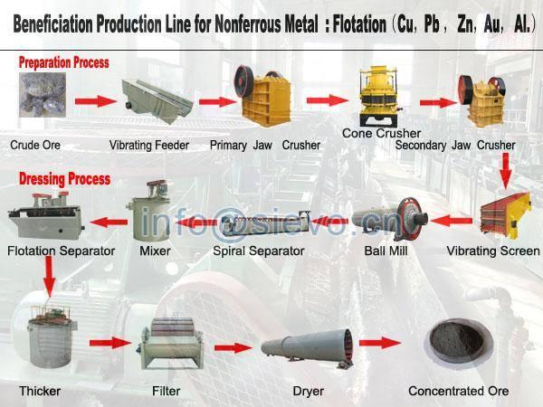 Flotation Cell/Flotation Mineral Processing/Flotation Machine Manufacturers