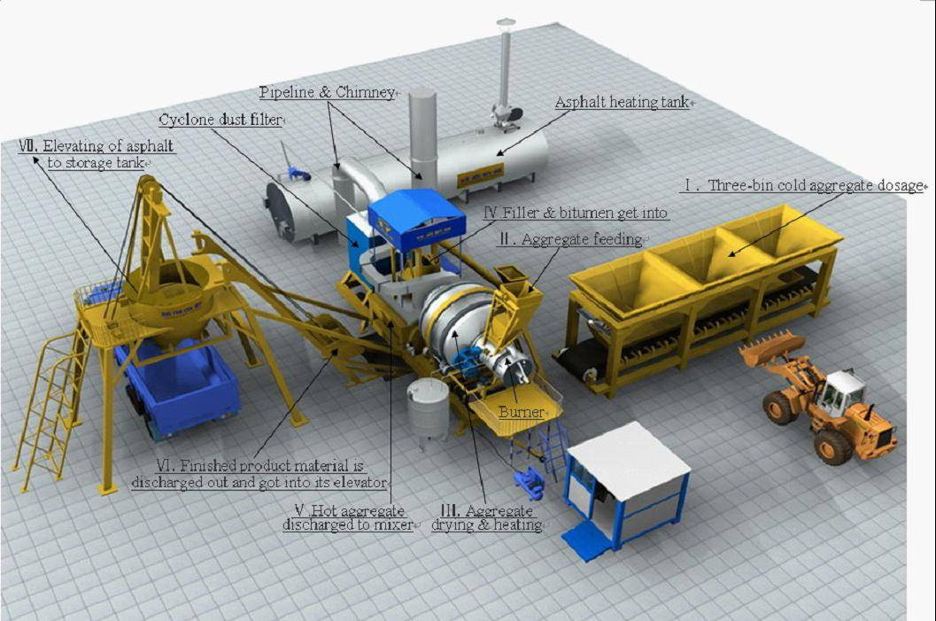 Asphalt Mixing Plant QLB40 (with capacity of 40t/h)