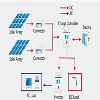 20-2500w Off-Grid Solar Power System