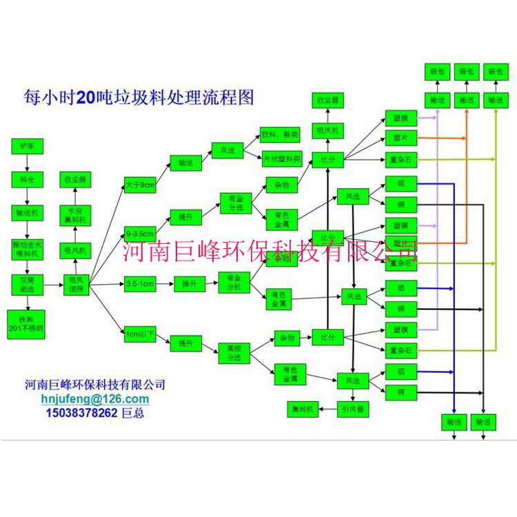 Paper factory waste metal separation equipment