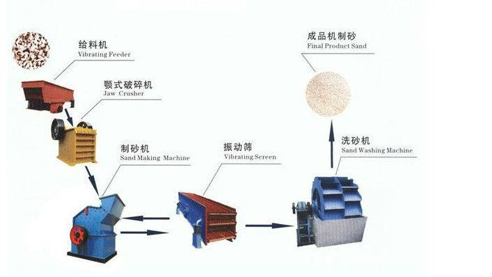 magnetic extractor for foundry machine/ magnetic separator