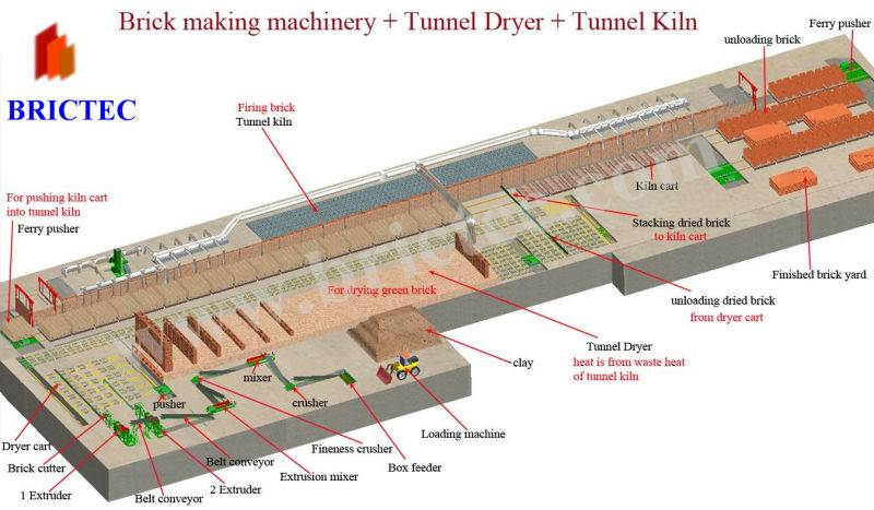 Fire clay brick tunnel kiln