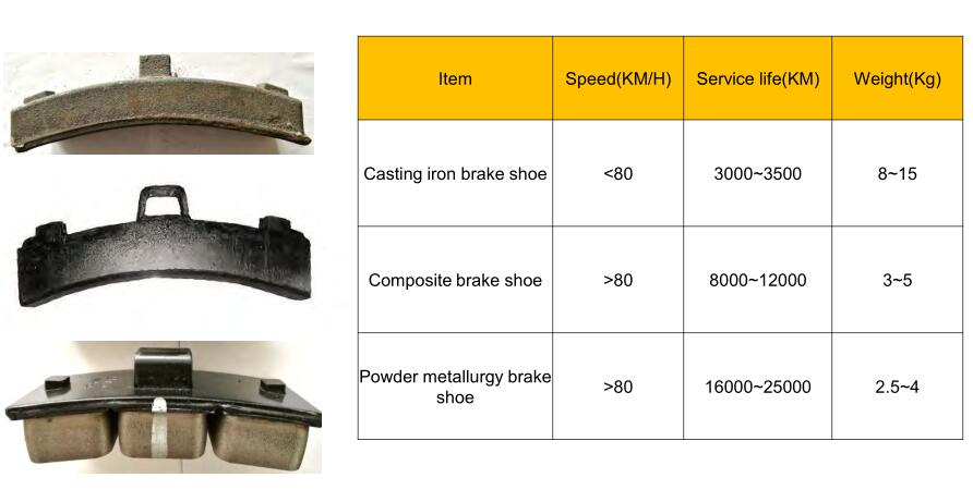 Railway Composite Brake Shoes Best Price , railroad parts Railway Composite Brake Shoes, ISO Railway