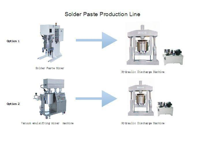 Solder Paste / Chemical/ Cosmetic Mixing Production Line