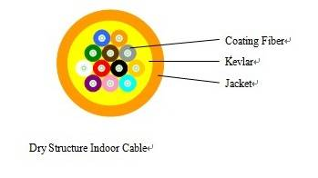 Dry Structure Indoor Cable