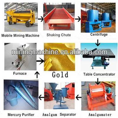 Alluvial Gold Production Device for Export