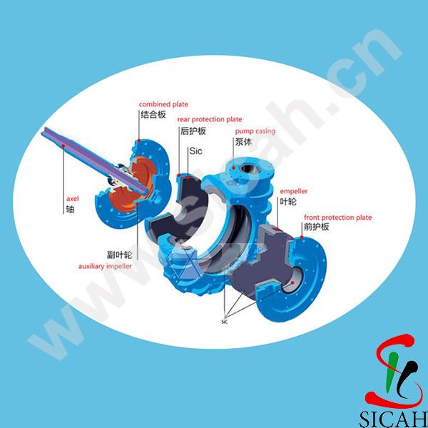 Desulphurization Seriflux-Circulating Pump