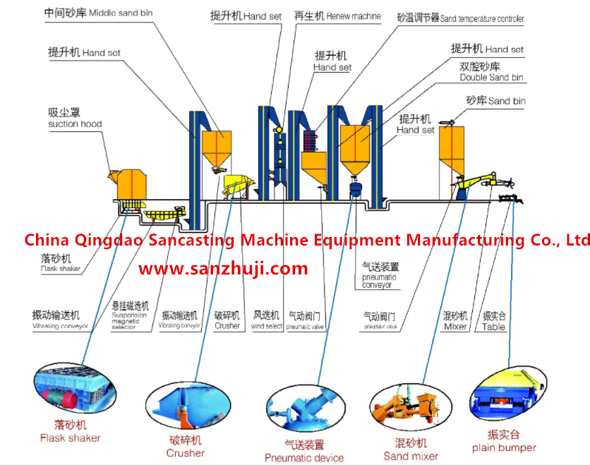 Resin sand treatment process production linet