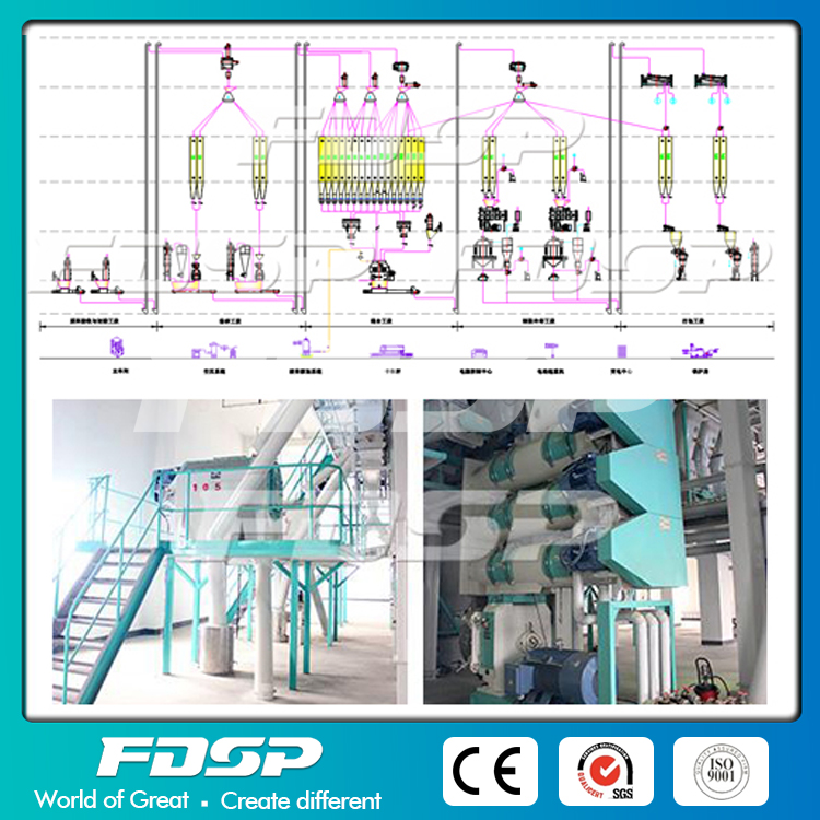 Double Line SZLH420 10-12tph Ordinary Aqua Feed Plant