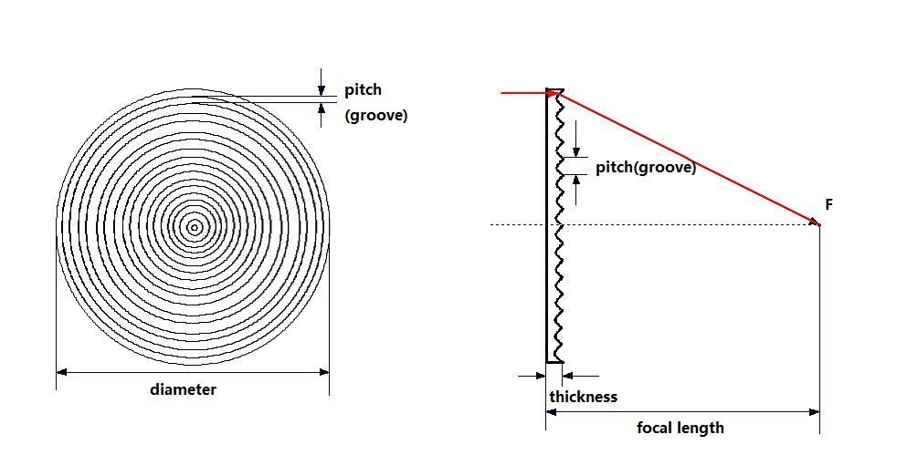 Acrylic Fresnel lens