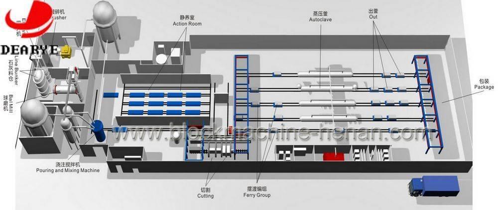 AAC block machine production line