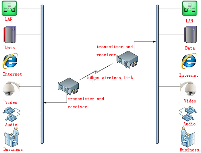 Wireless high power video transmission system,COFDM high-speed video transmission equipment