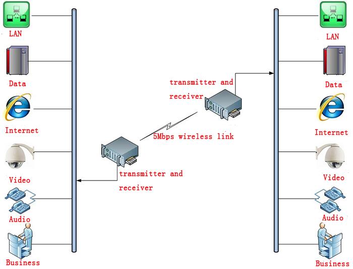 Wireless high power video transmission system,COFDM high-speed video transmission equipment