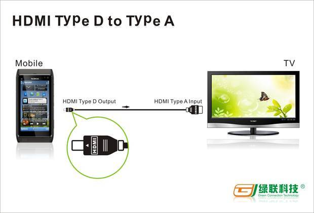 HDMI Type D to Type A cable