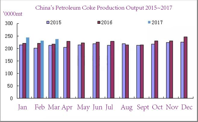 China's petroluem coke output and export report quarterly